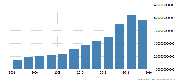 thailand central government debt total current lcu wb data