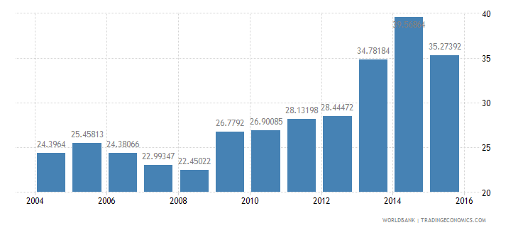 thailand central government debt total percent of gdp wb data