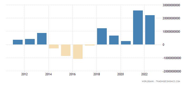 thailand changes in inventories us dollar wb data