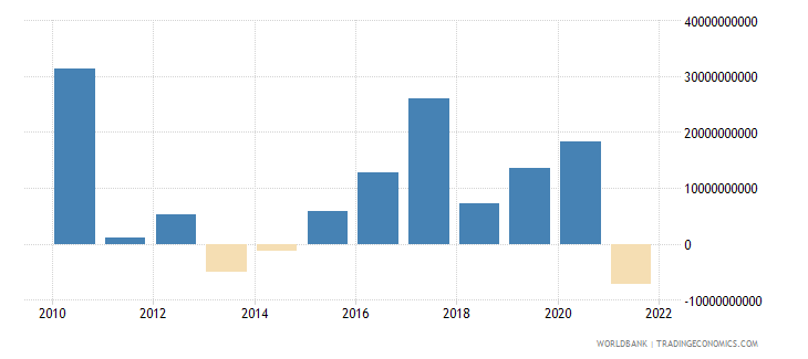 thailand changes in net reserves bop us dollar wb data
