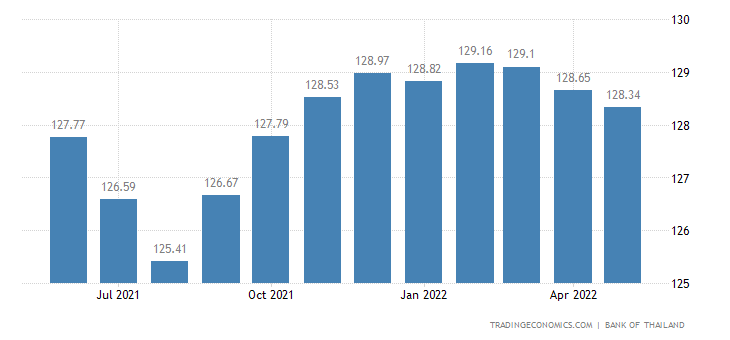Thailand Coincident Index