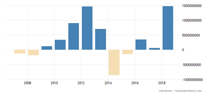 thailand commercial banks and other lending ppg  plus  png nfl us dollar wb data