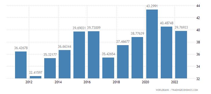 thailand communications computer etc percent of service imports bop wb data