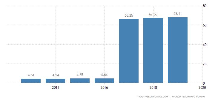 Thailand Competitiveness Index