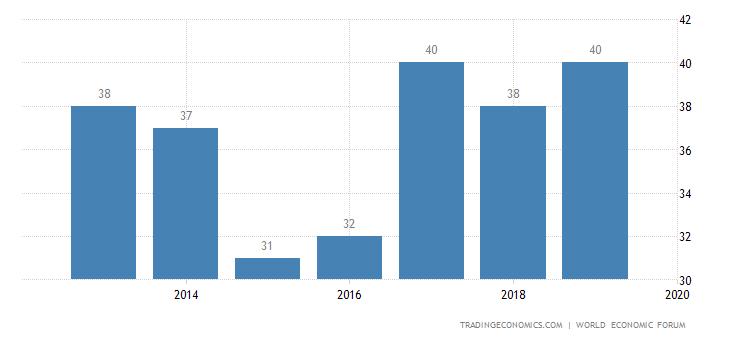 Thailand Competitiveness Rank
