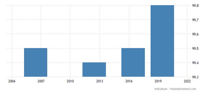 thailand completeness of birth registration percent wb data