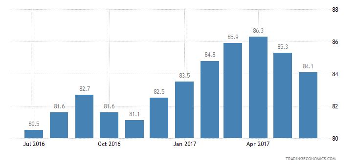Thailand Consumer Confidence Economic Expectations