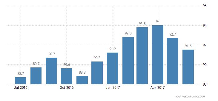 Thailand Consumer Confidence Financial Expectations