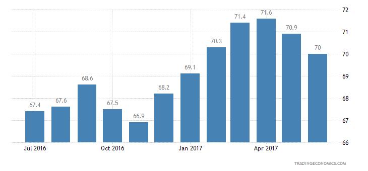 Thailand Consumer Confidence Unemployment Expectations