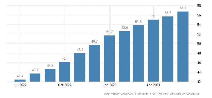 Thailand Consumer Confidence