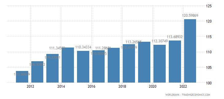 thailand consumer price index 2005  100 wb data