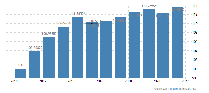 thailand consumer price index 2005  100 wb data