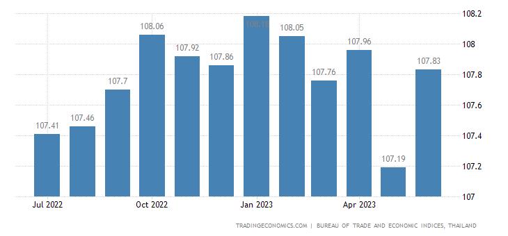 Thailand Consumer Price Index (CPI)