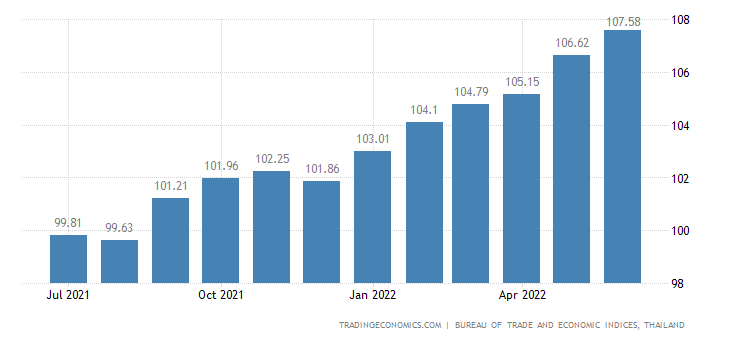 Thailand Consumer Price Index (CPI)