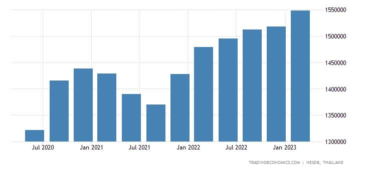 Thailand Consumer Spending