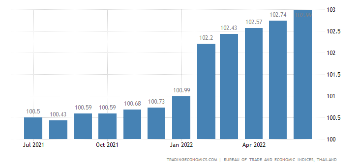 Thailand Core Consumer Prices