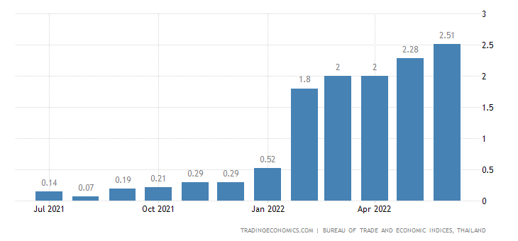 Thailand Core Inflation Rate