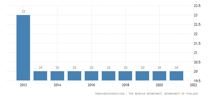Thailand Corporate Tax Rate | 2019 | Data | Chart | Calendar | Forecast