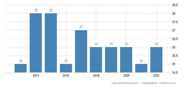 Thailand Corruption Index