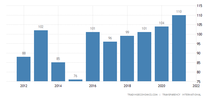 https://d3fy651gv2fhd3.cloudfront.net/charts/thailand-corruption-rank.png?s=thailandcorran&v=201707031859v