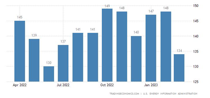 Thailand Crude Oil Production