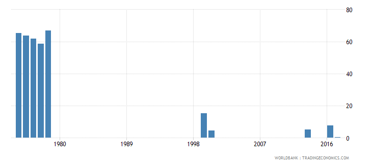 thailand cumulative drop out rate to the last grade of primary education female percent wb data