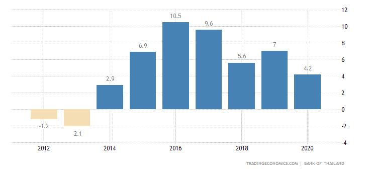 Thailand Current Account to GDP