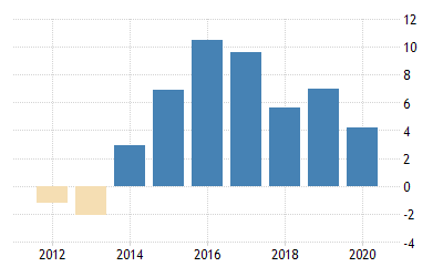 Thailand Current Account to GDP | 1979-2019 Data | 2020-2022 ...