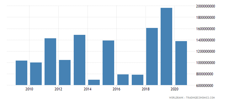 thailand debt service on external debt public and publicly guaranteed ppg tds us dollar wb data