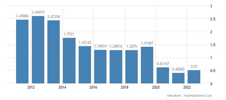 thailand deposit interest rate percent wb data