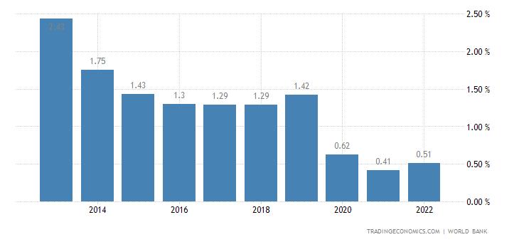 Deposit Interest Rate in Thailand