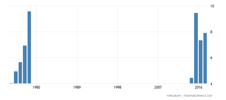 thailand drop out rate from grade 2 of lower secondary general education male percent wb data