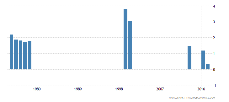 thailand drop out rate from grade 2 of primary education male percent wb data