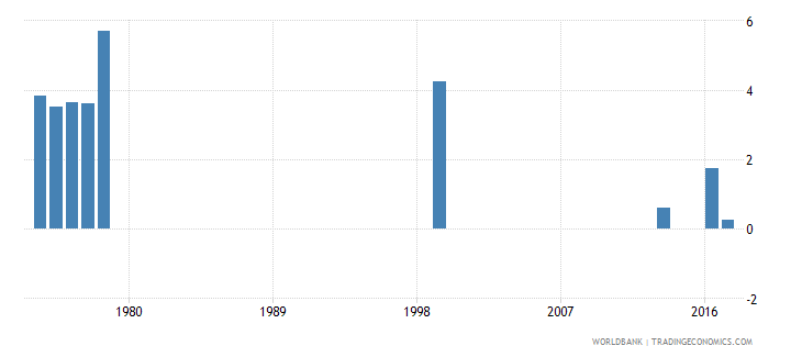 thailand drop out rate from grade 3 of primary education male percent wb data