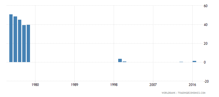 thailand drop out rate from grade 4 of primary education female percent wb data