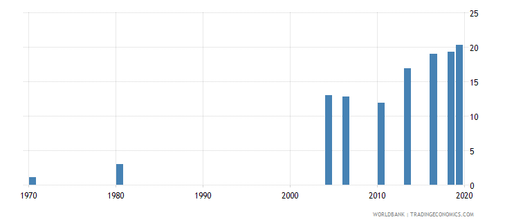thailand educational attainment at least completed short cycle tertiary population 25 total percent cumulative wb data
