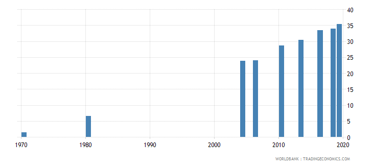 thailand educational attainment at least completed upper secondary population 25 male percent cumulative wb data