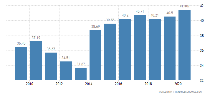 thailand employees services male percent of male employment wb data