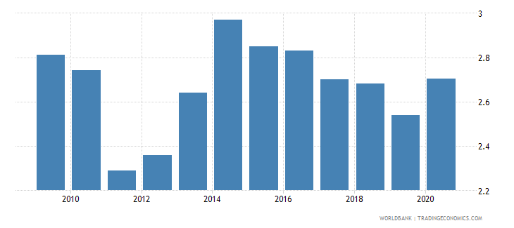 thailand employers total percent of employment wb data