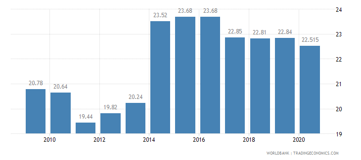 thailand employment in industry percent of total employment wb data
