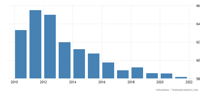 thailand employment to population ratio 15 plus  female percent wb data