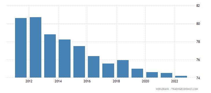 thailand employment to population ratio 15 plus  male percent wb data