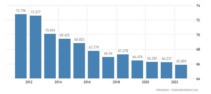 thailand employment to population ratio 15 plus  total percent wb data