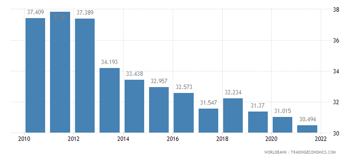 thailand employment to population ratio ages 15 24 female percent wb data