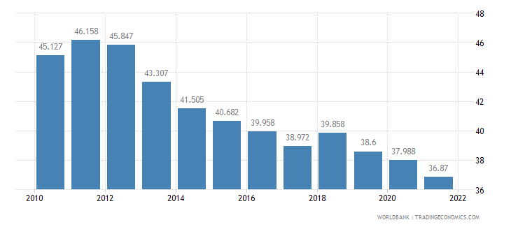 thailand employment to population ratio ages 15 24 total percent wb data