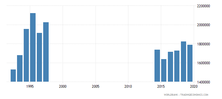 thailand enrolment in pre primary education both sexes number wb data