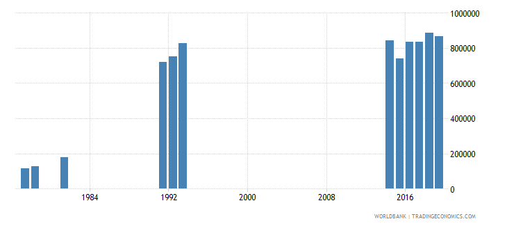 thailand enrolment in pre primary education female number wb data