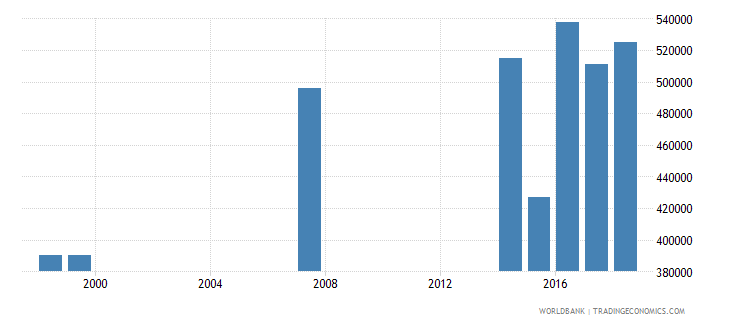 thailand enrolment in primary education private institutions female number wb data