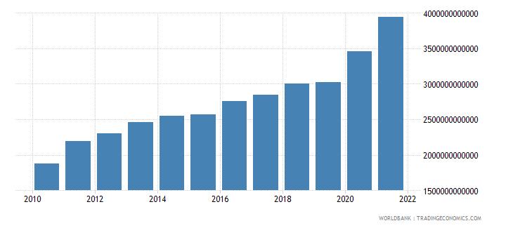 thailand expense current lcu wb data