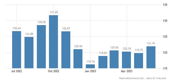Thailand Export Prices